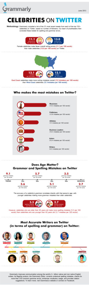 I Hate Grammar Mistakes, don't you? Which Celebrities Make the Most? Let's Ask Grammarly