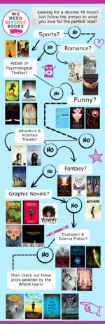How to Find a Diverse Book #WeNeedDiverseBooks