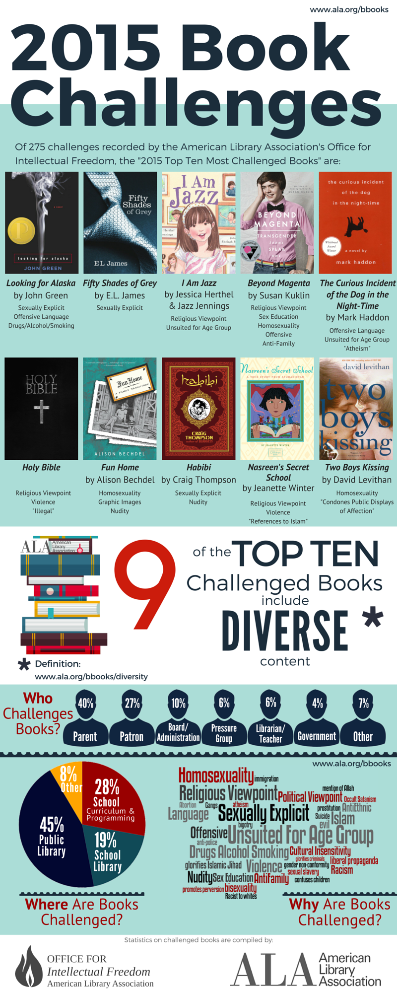 infographictopten2015-long_